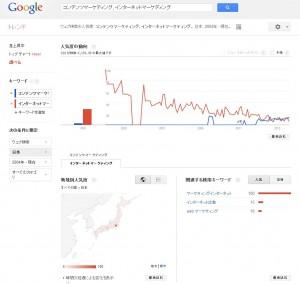 Googleトレンドの結果