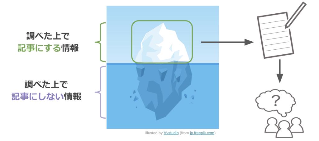 調べた上で記事にする情報はいわば海の上に浮かぶ氷山の一角に過ぎず、調べた上で記事にしない情報というのもたくさんある。