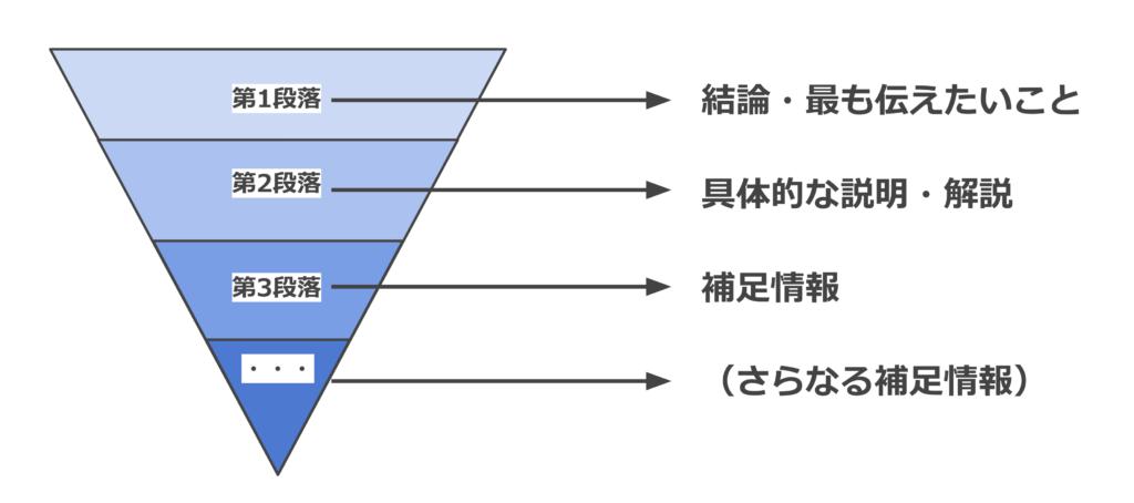 逆三角形型。結論・最も伝えたいこと→具体的な説明・解説→補足情報→(さらなる補足情報)の順。