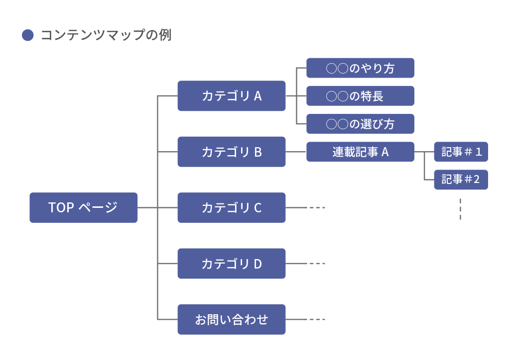 コンテンツマップの例
